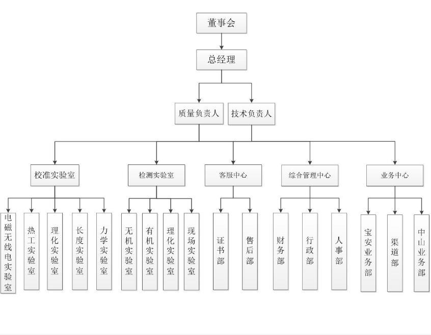 廣州儀器檢測費用 長度類儀器外校檢測