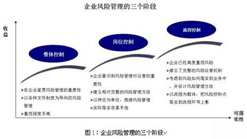 国字头拍卖行转让条件及流程