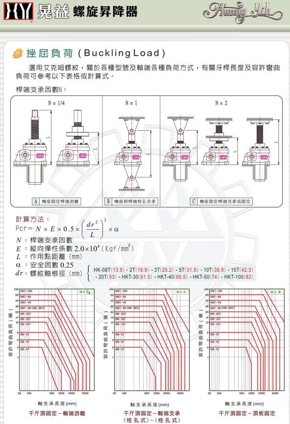 武汉螺旋升降器品冠自动化现货供应|台湾高精密晃益螺旋升降器