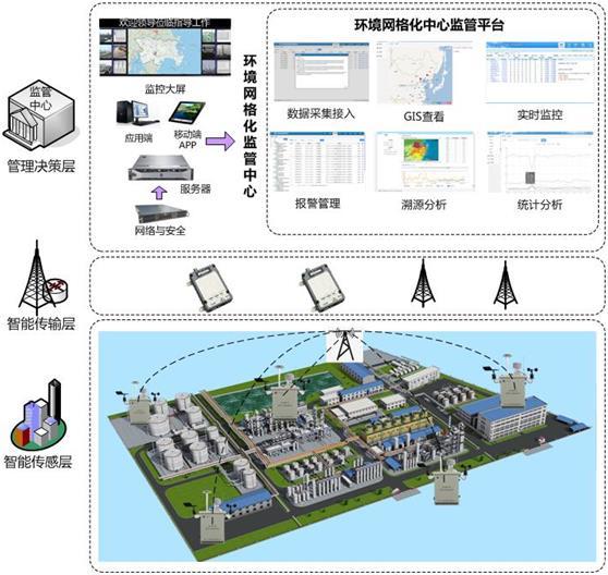 小型环境监测站解决方案