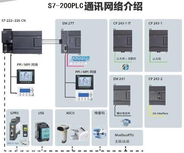 西门子EM235CN模块4AI/1AO/24VDC