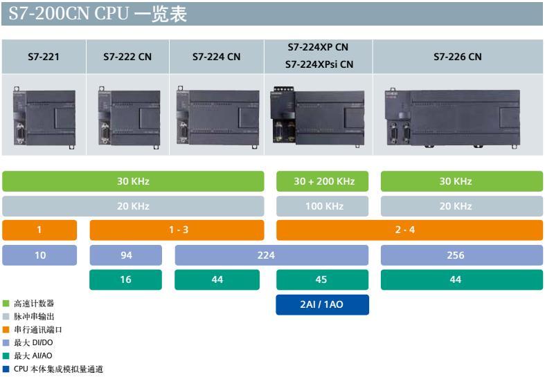 西门子PLC模块CPU222CN继电器模块
