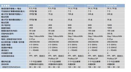 西门子模块6ES7241-1AA22-0XA0