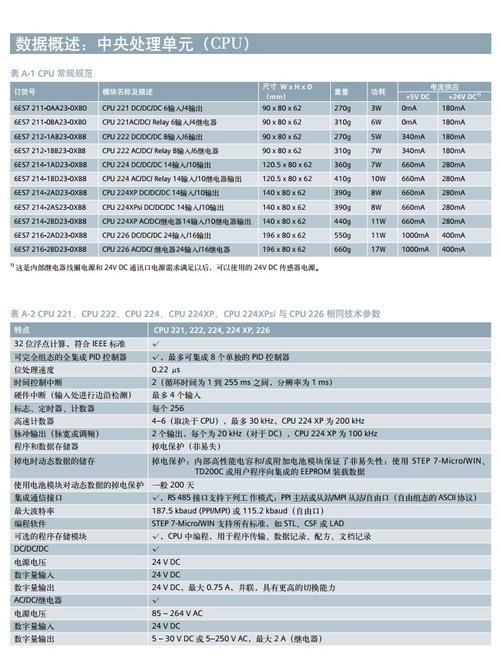 西门子CP243-1模块CN