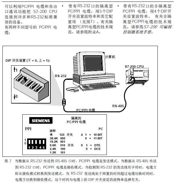 西门子EM223CN数字量模块32DI/32DO 24VDC