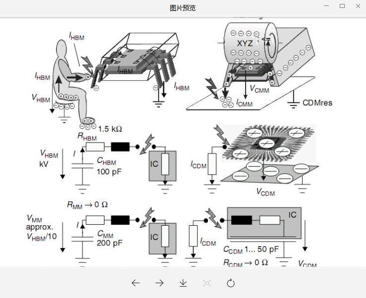 昆明ESD靜電測試申請材料