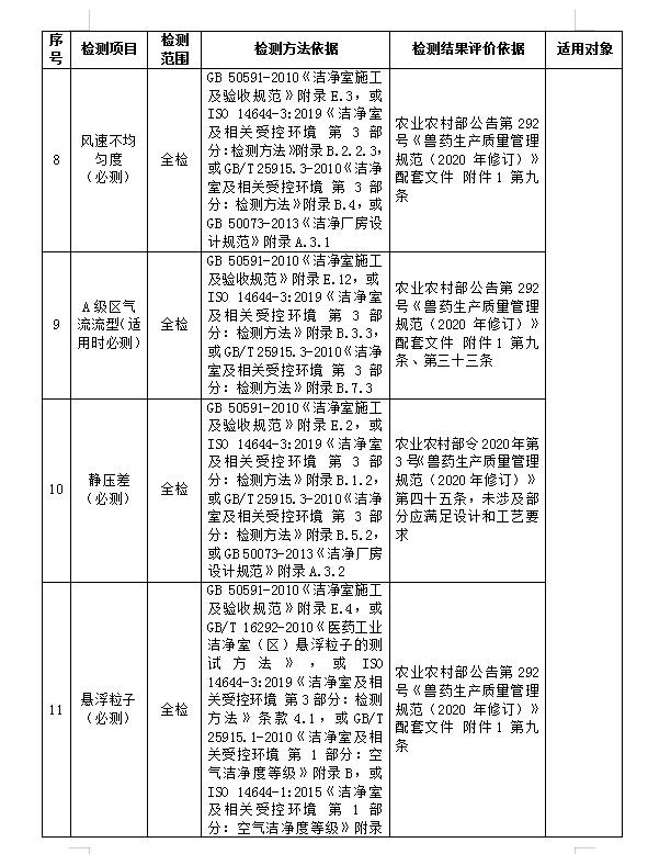 武汉兽药生产环境检测服务