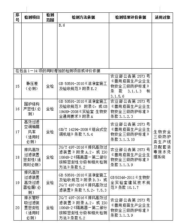 GMP认证检测公司