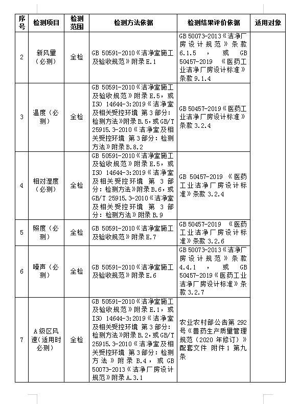 哈尔滨兽药GMP检测项目