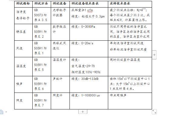 西宁电子厂房环境验收检测报告