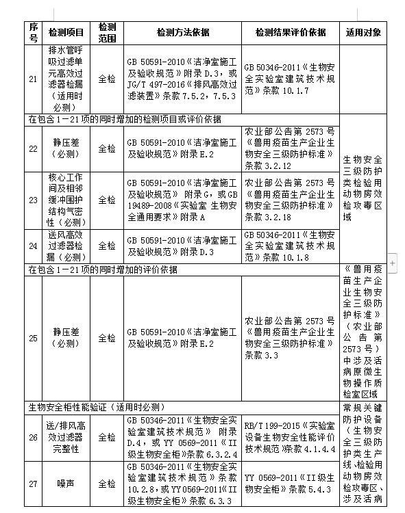 惠州兽药GMP生产环境检测机构