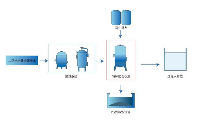 工业废水除重金属树脂CH-90Na深度处理方案