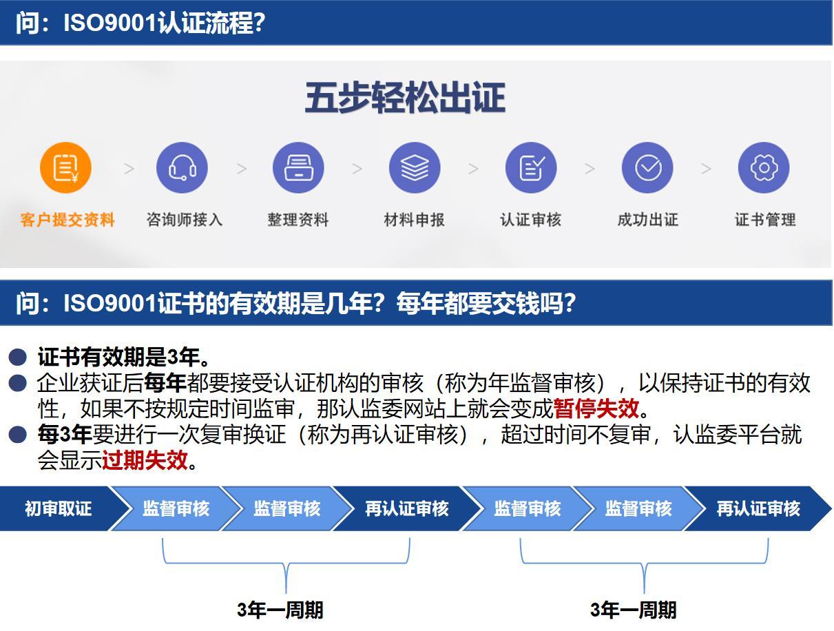 ISO9001认证要求
