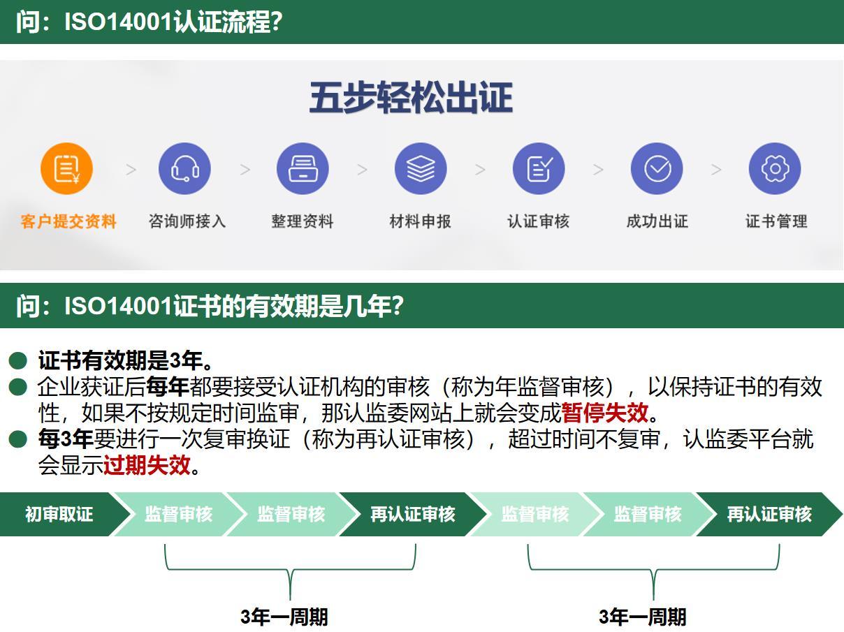 舟山咨询ISO14001认证