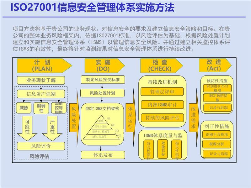 实施ISO27001认证供应商