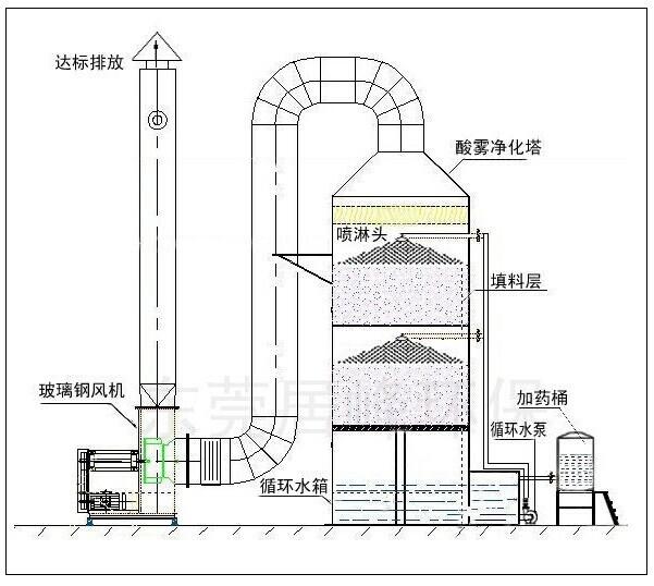云南废气处理喷淋塔
