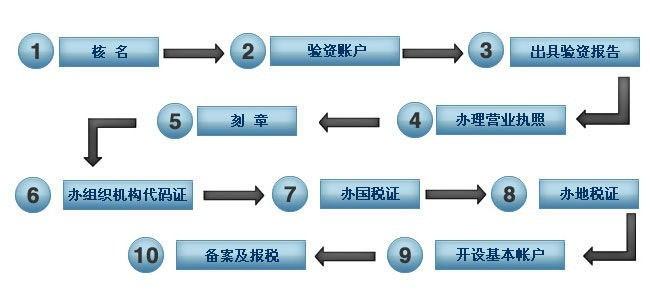 北京怎么公司执照非正常注销费用