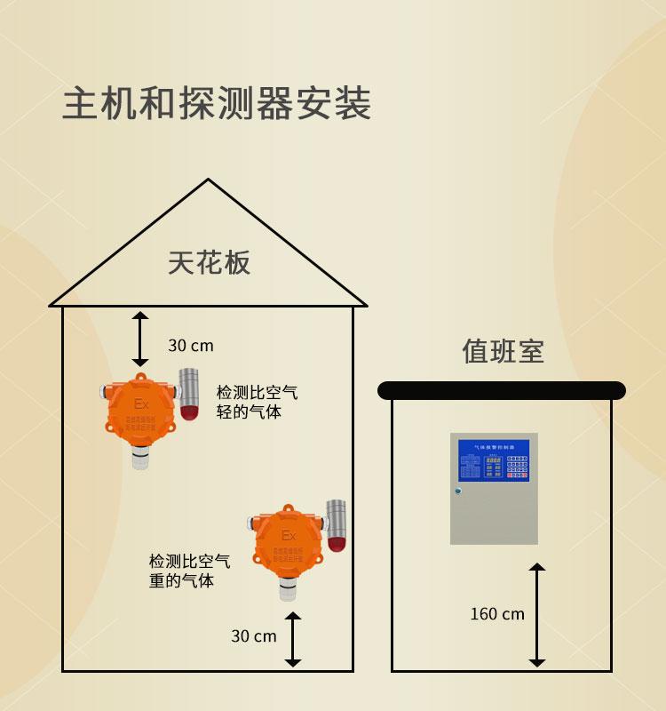 bw可燃氣體報警器