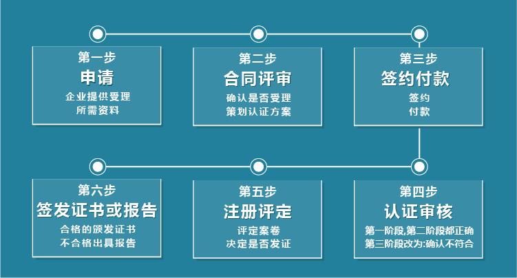 天津能源管理体系认证用途