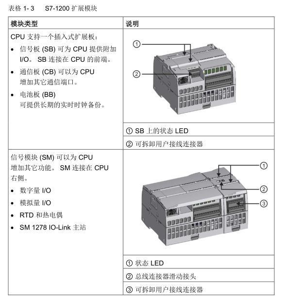 西门子PLC扩展模块SM1231