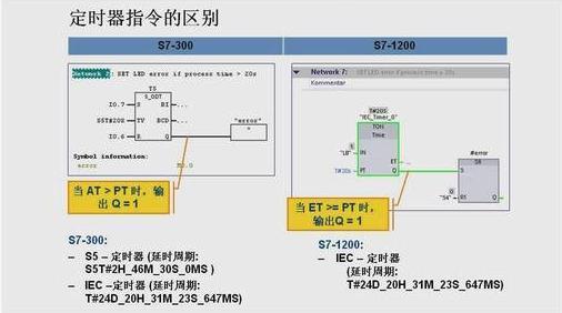 西门子PLC开入/开出模块SM1234