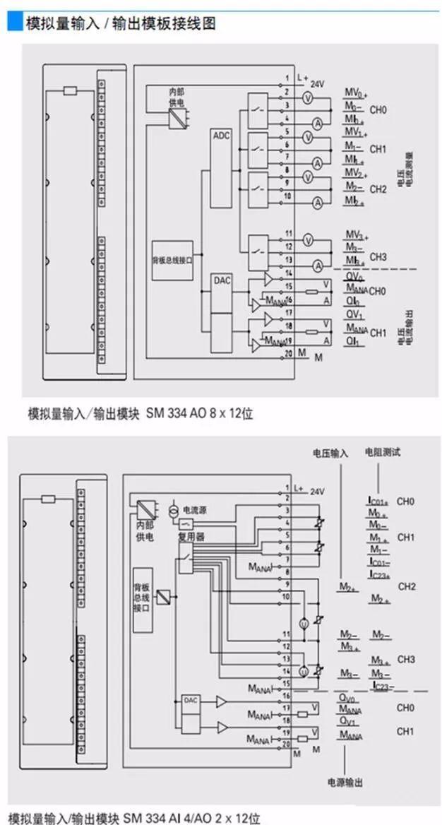 西门子PLCSM322模块DO32点24VDC