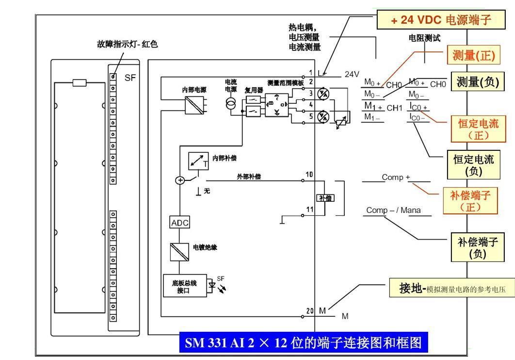 SM332模块