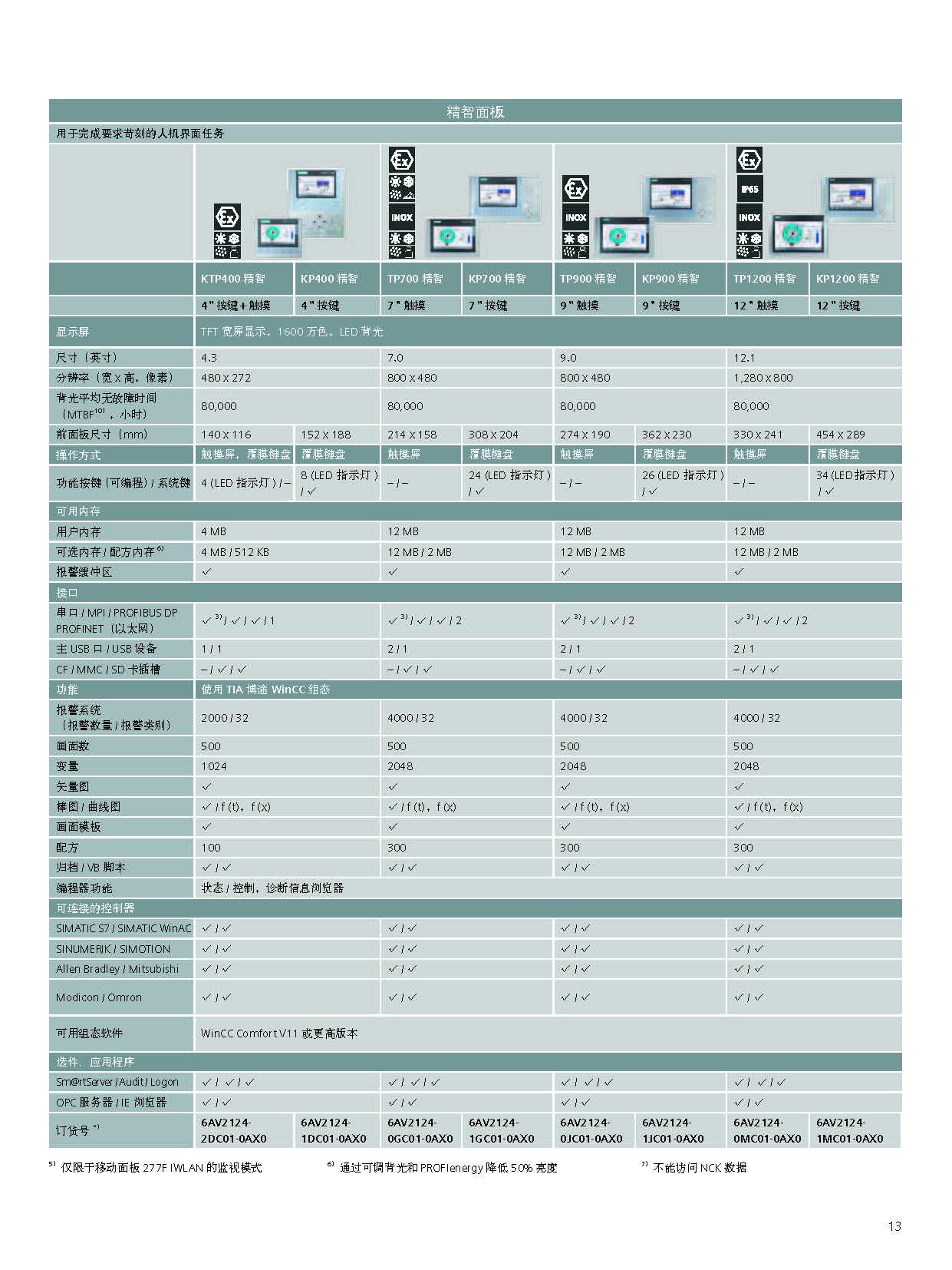 西门子按键式面板6AV6647-0AG11-3AX0