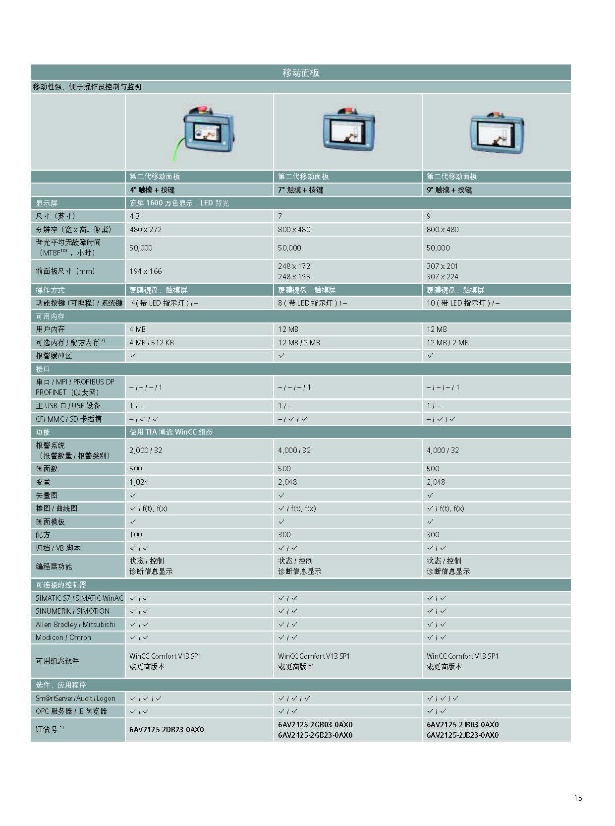 6AV6648-OBC11-3AXO