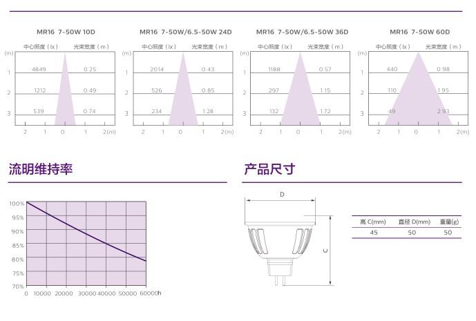 飛利浦MAS 6.5W 7W LED燈..