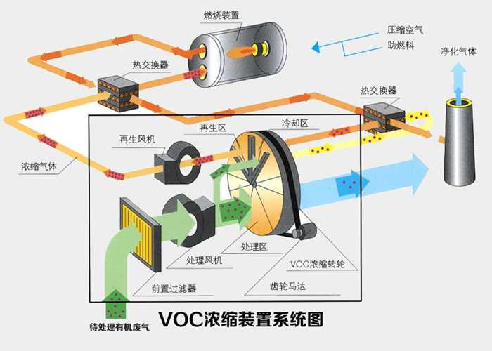 設備廠家 RCO蓄熱式催化焚燒爐