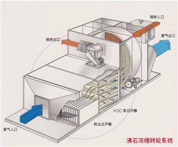 技術參數 沸石轉輪rto價格