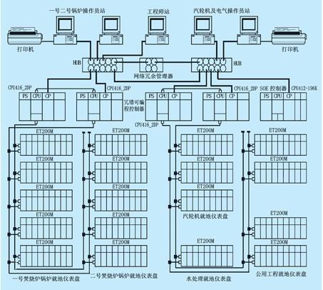 德國西門子ET200pro電機代理商