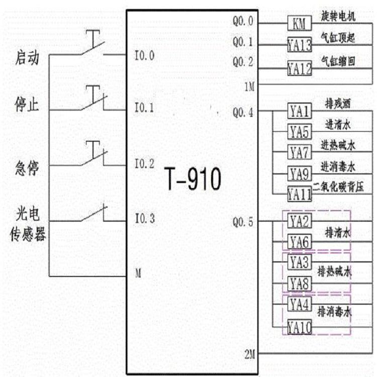中國西門子PLC數字量一級供應商