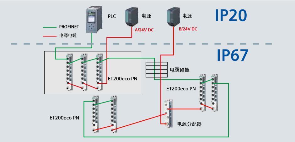 西門子ET 200MDP IM接口模塊供應商