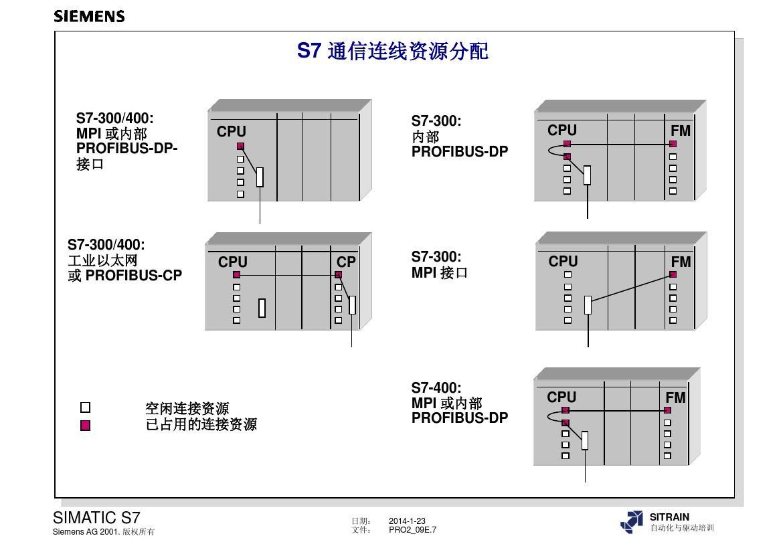 S7-300閉環控制模塊