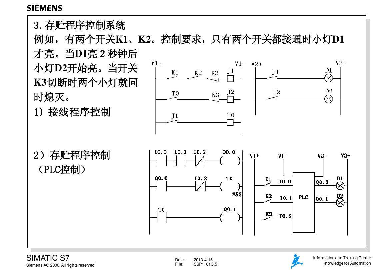 S7-300功能模塊中國一級供貨商
