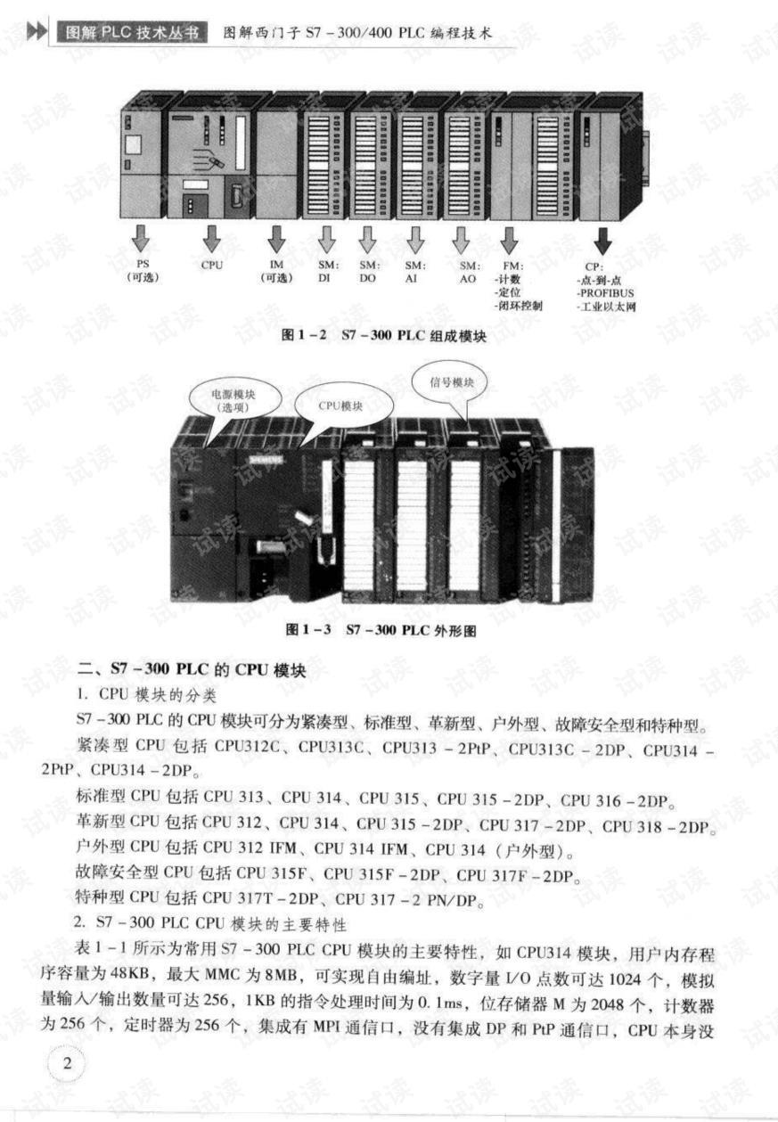 S7-400前連接器供應