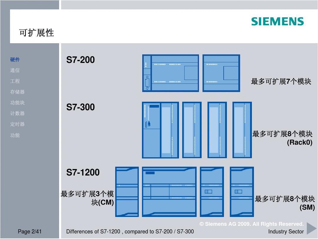 德國西門子S7-1200信號板 模塊一級代理商