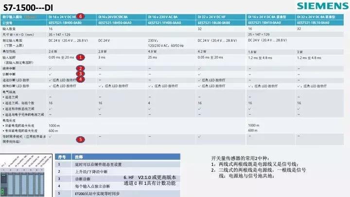 S7-1200ET 200SP總線適配器中國供應商