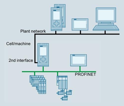 德國西門子分布型CPU通信模塊供應商