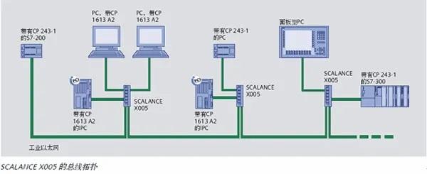 西門子X200網管型交換機供貨