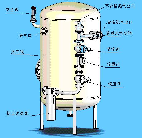 德阳制氮机选型/德阳PSA制氮机报价/德阳制氮机经销商